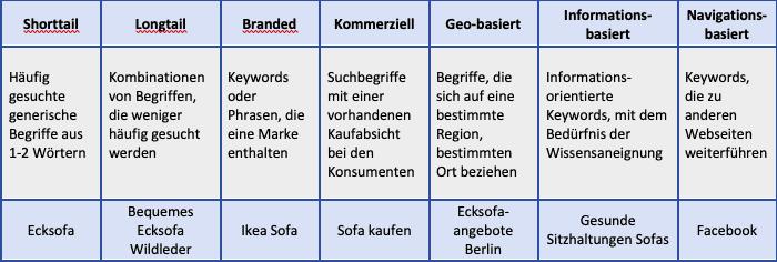 Keyword Arten Übersicht Google Blogbeitrag Keywordrecherche