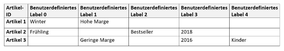 custom labels google shopping Bild Blogbeitrag 2